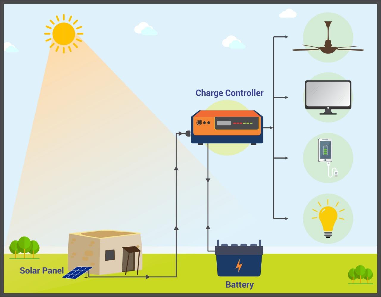 Offgrid Solar DC system