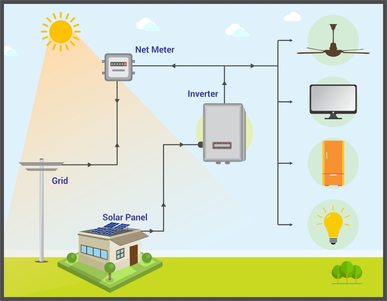 Ongrid Solar AC System