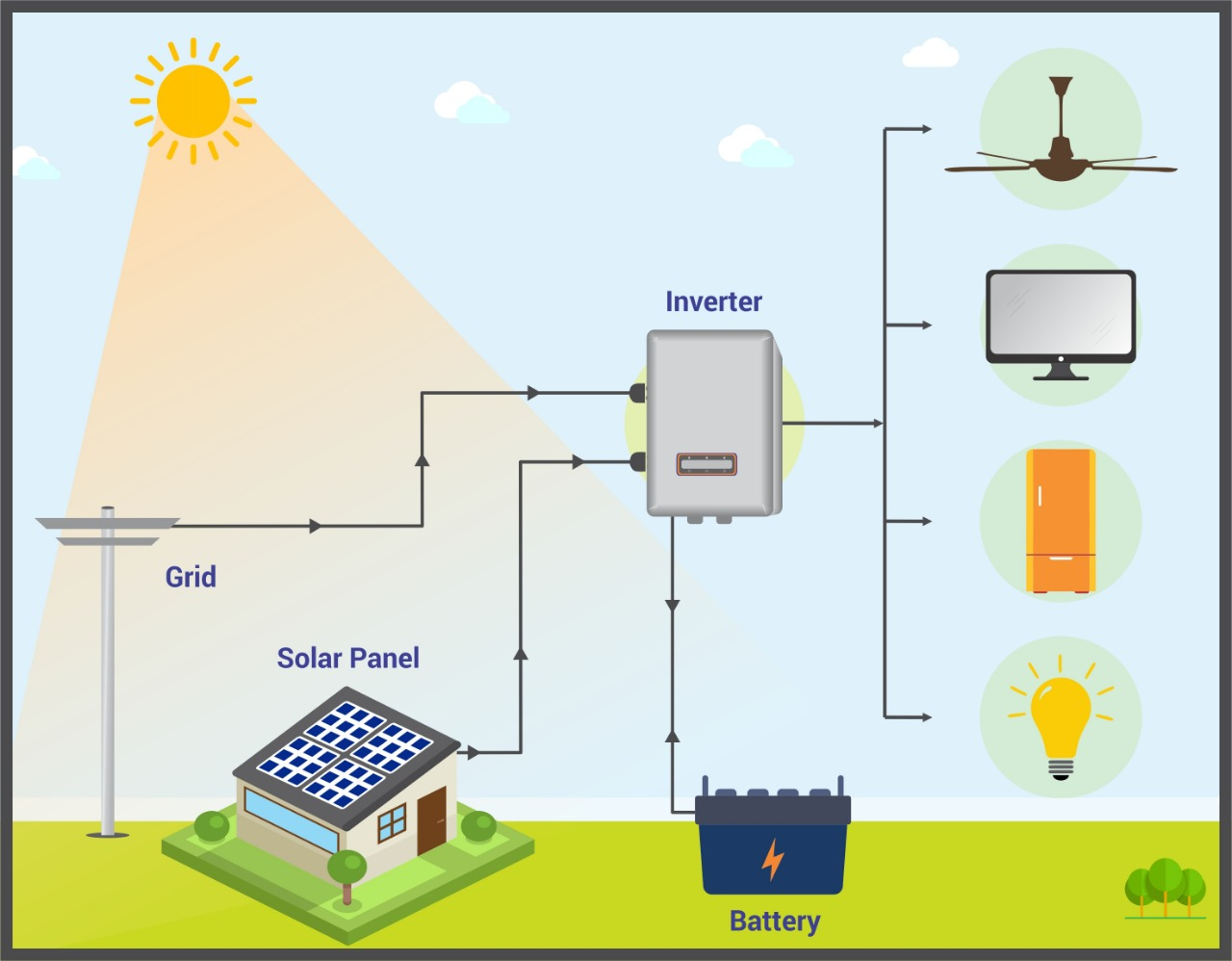 Rooftop Offgrid Solar AC system